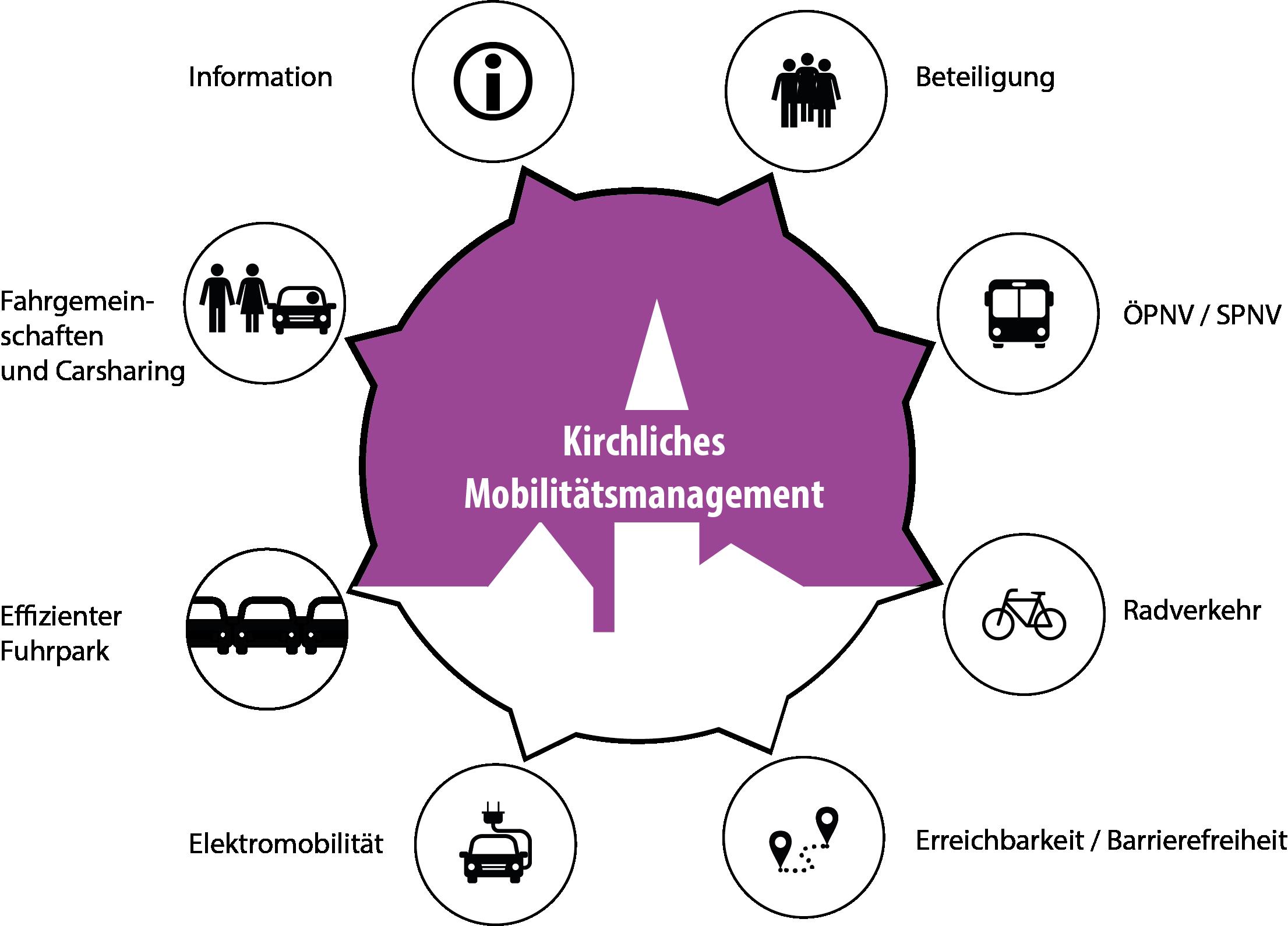 Symbol Kirchliches Mobilitätsmanagement